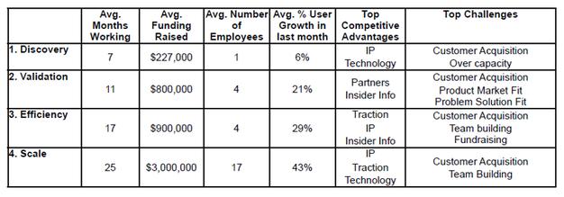 Merkmale der befragten web startups innerhalb der marmer stages 37